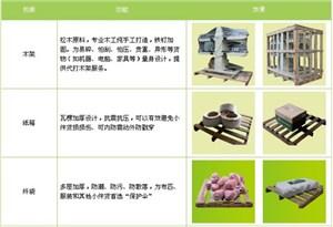 木箱包装,设备包装,物流打包,货运打包